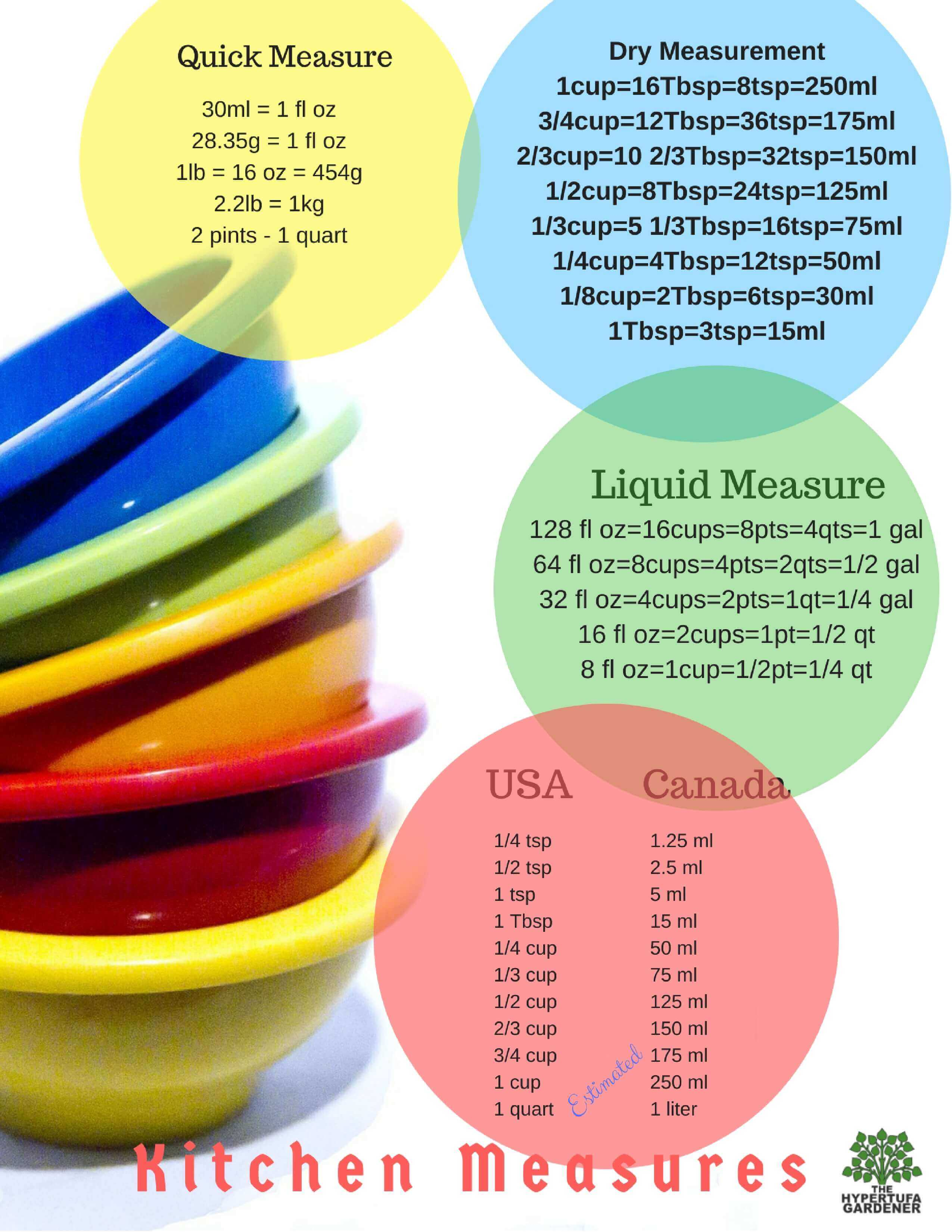 Kitchen Measurement Chart printable